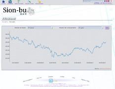 Graphique de données de change entre différentes monnaies
